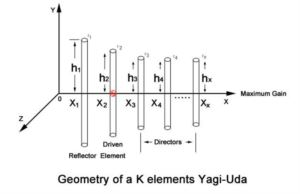 The Basic Information of Yagi Antenna doloremque