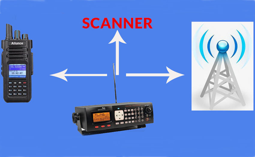What's amateur radio scanner?